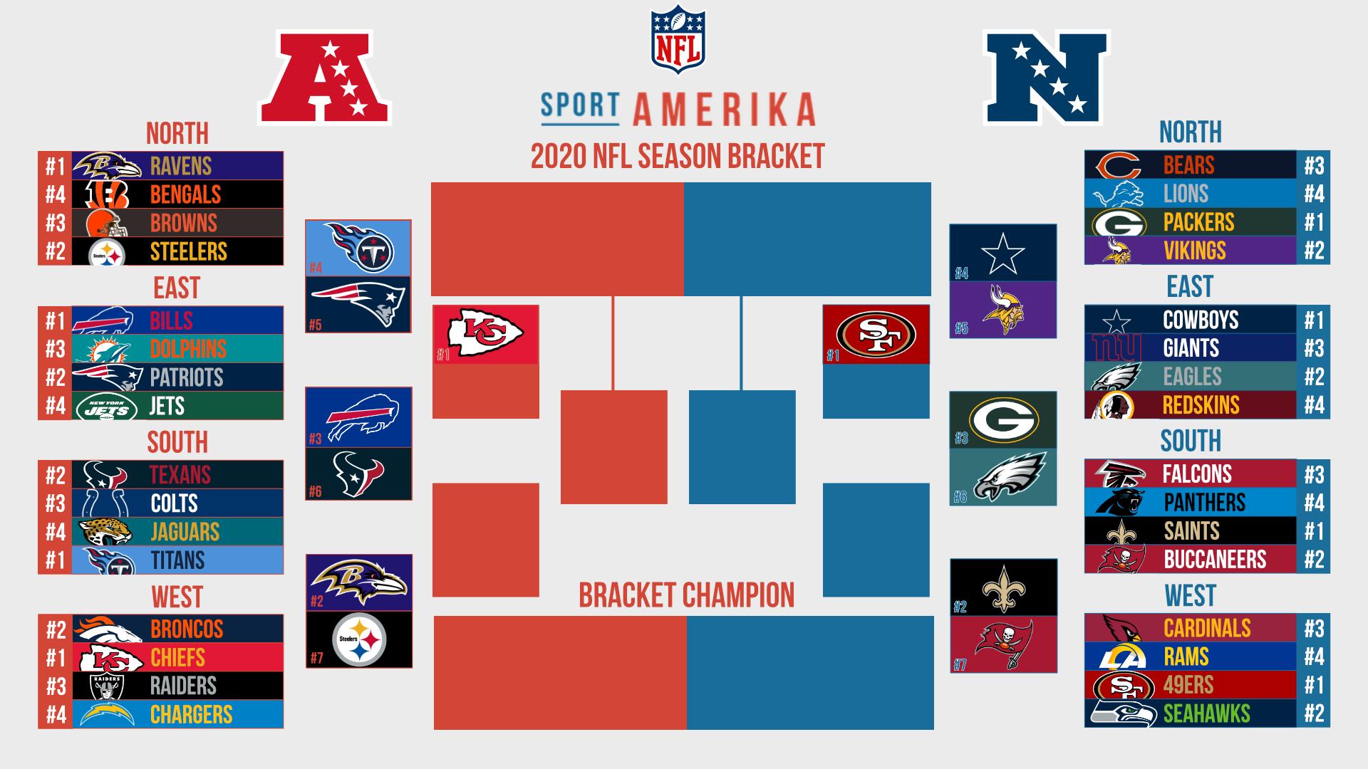 SportAmerika NFL Bracket 2020: weinig verrassingen in de NFC