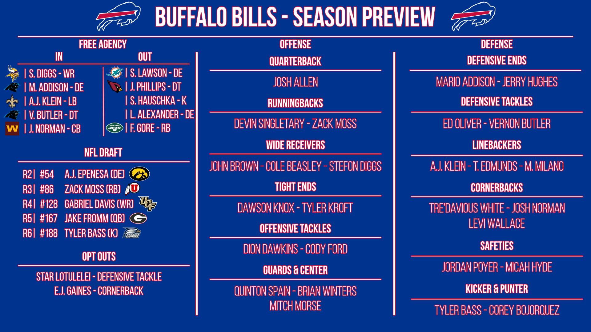 Buffalo Bills preview