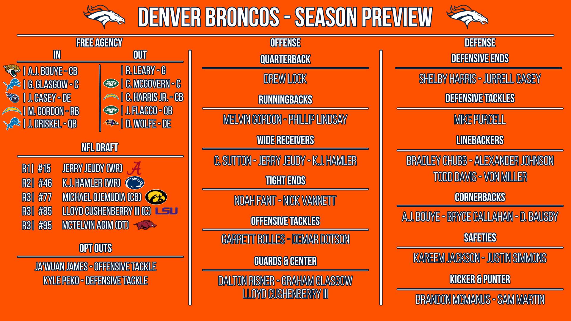 Denver Broncos preview