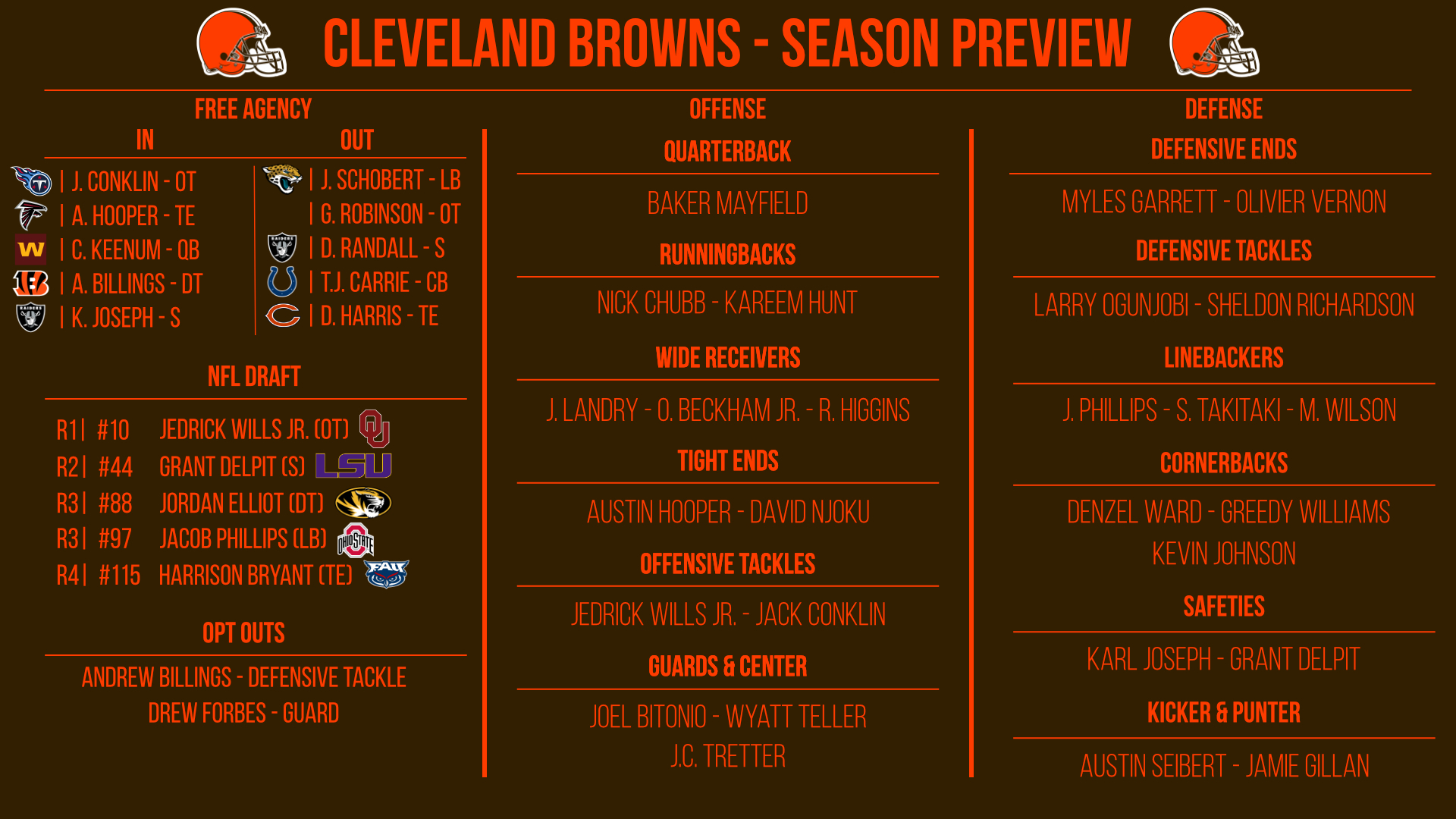 Cleveland Browns preview