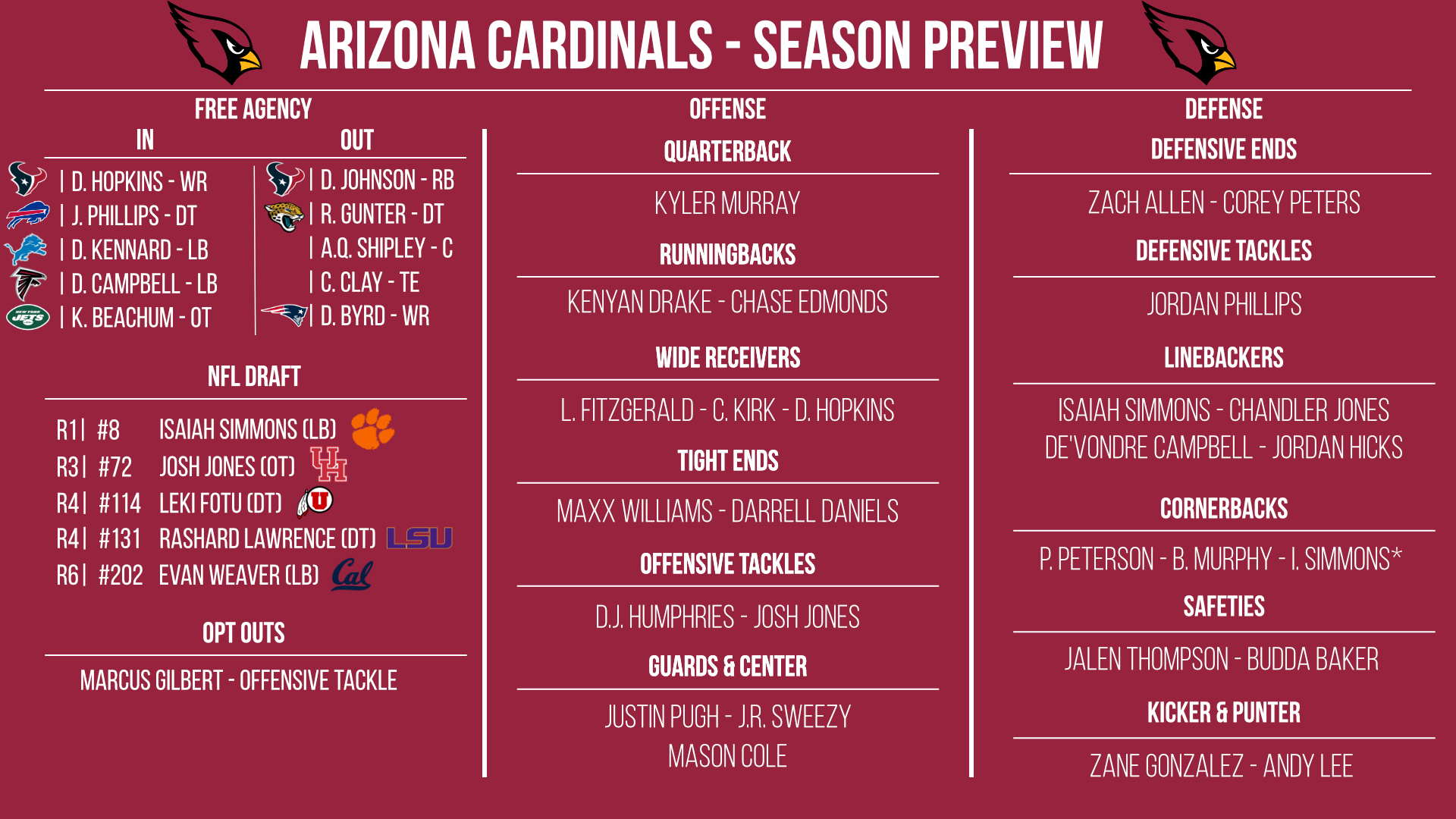 Arizona Cardinals preview