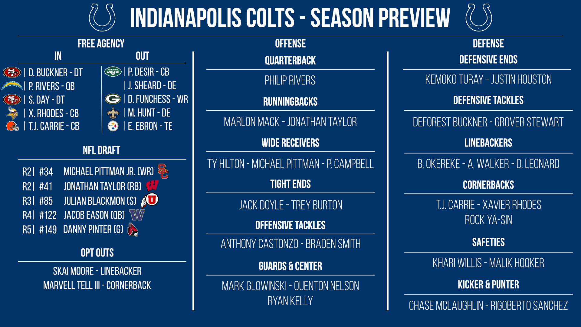 Indianapolis Colts preview