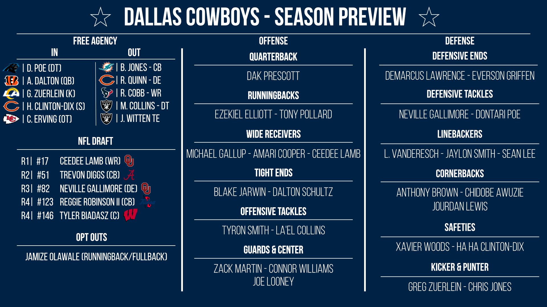 Dallas Cowboys preview