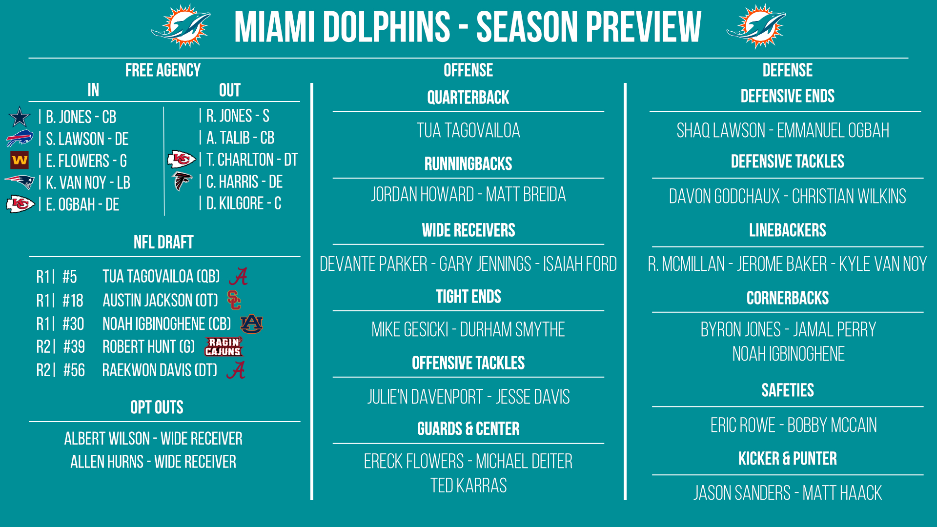 Miami Dolphins preview