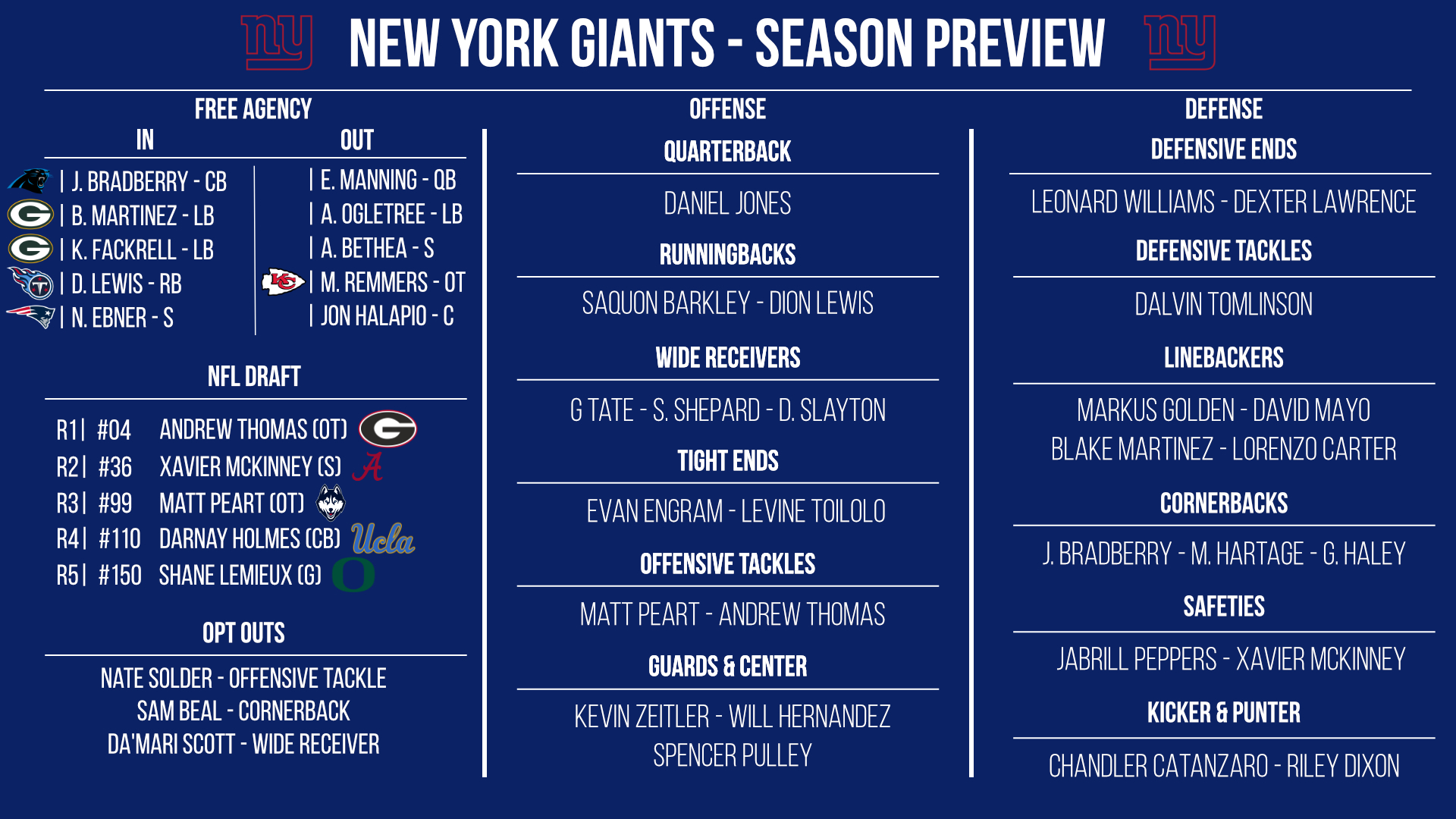 New York Giants preview