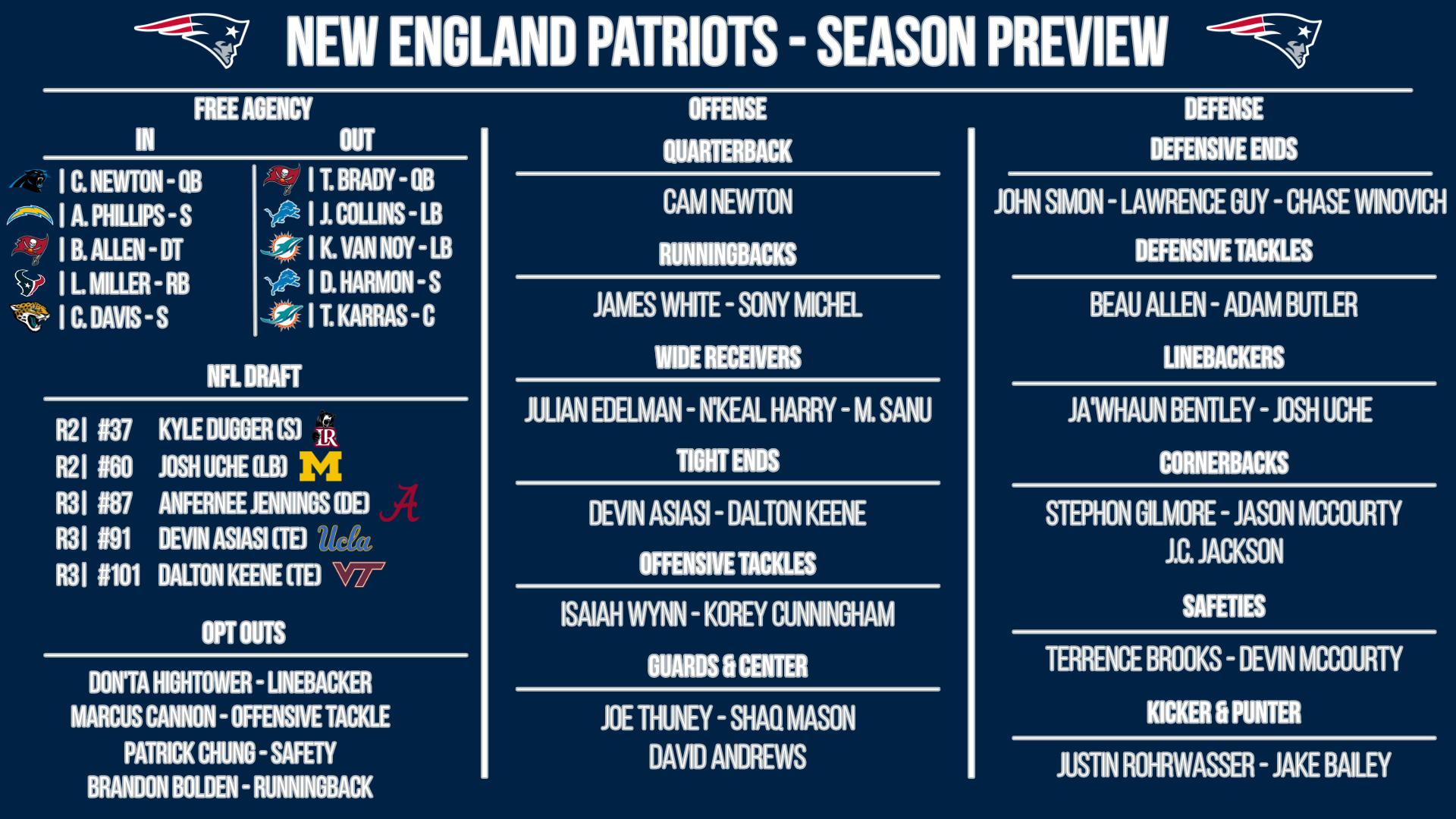 New England Patriots preview