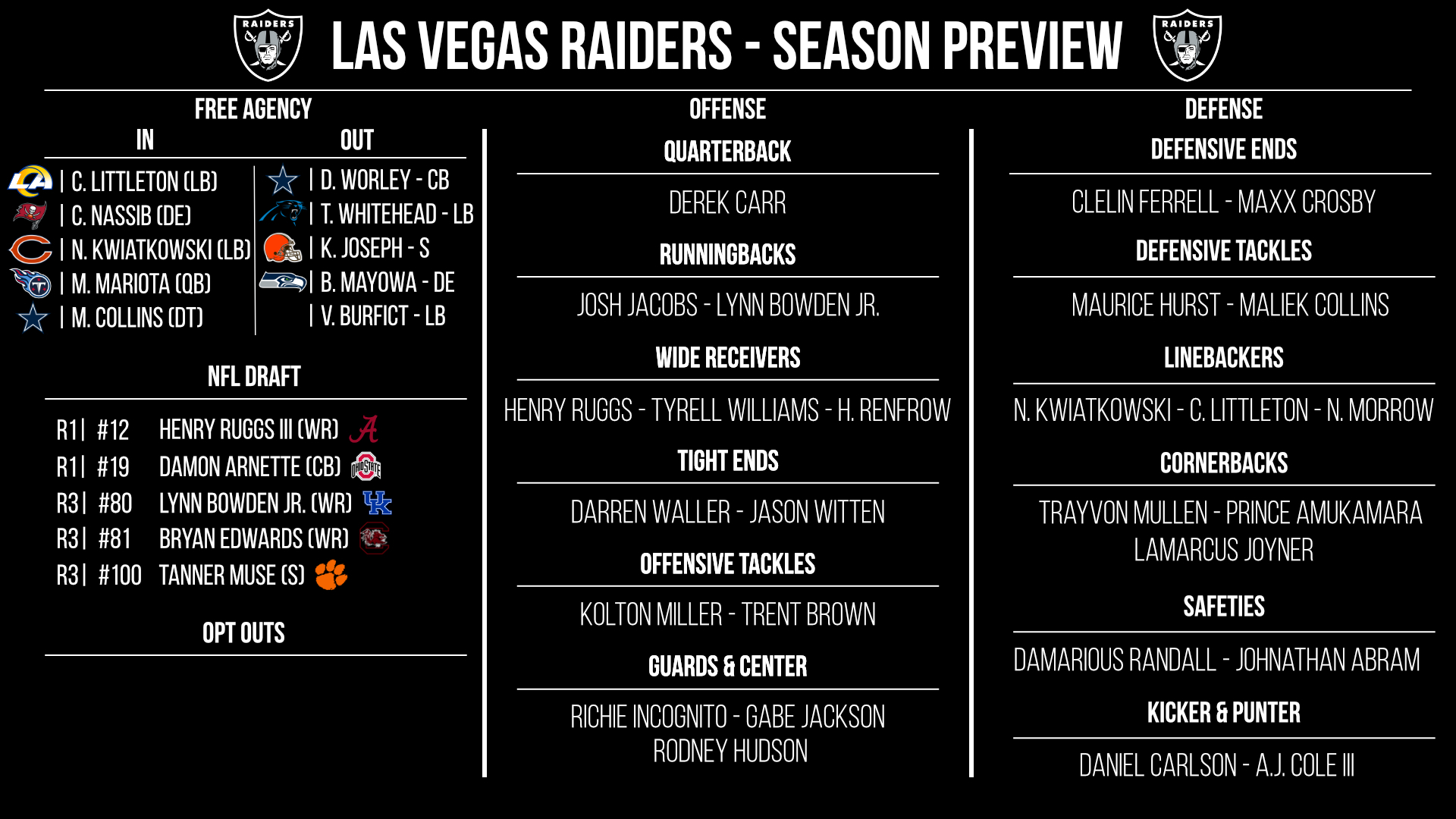 Las Vegas Raiders preview