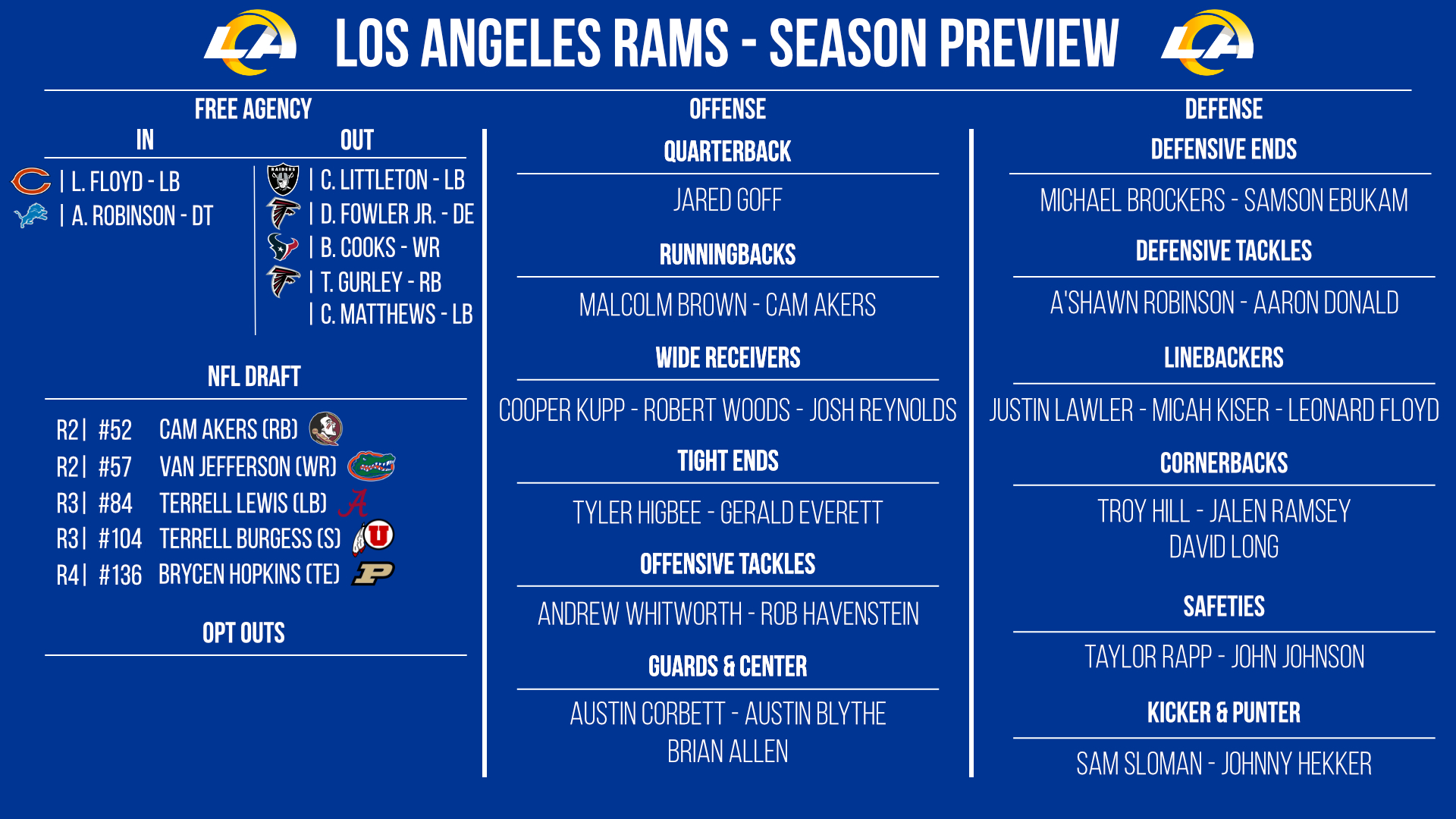 Los Angeles Rams preview