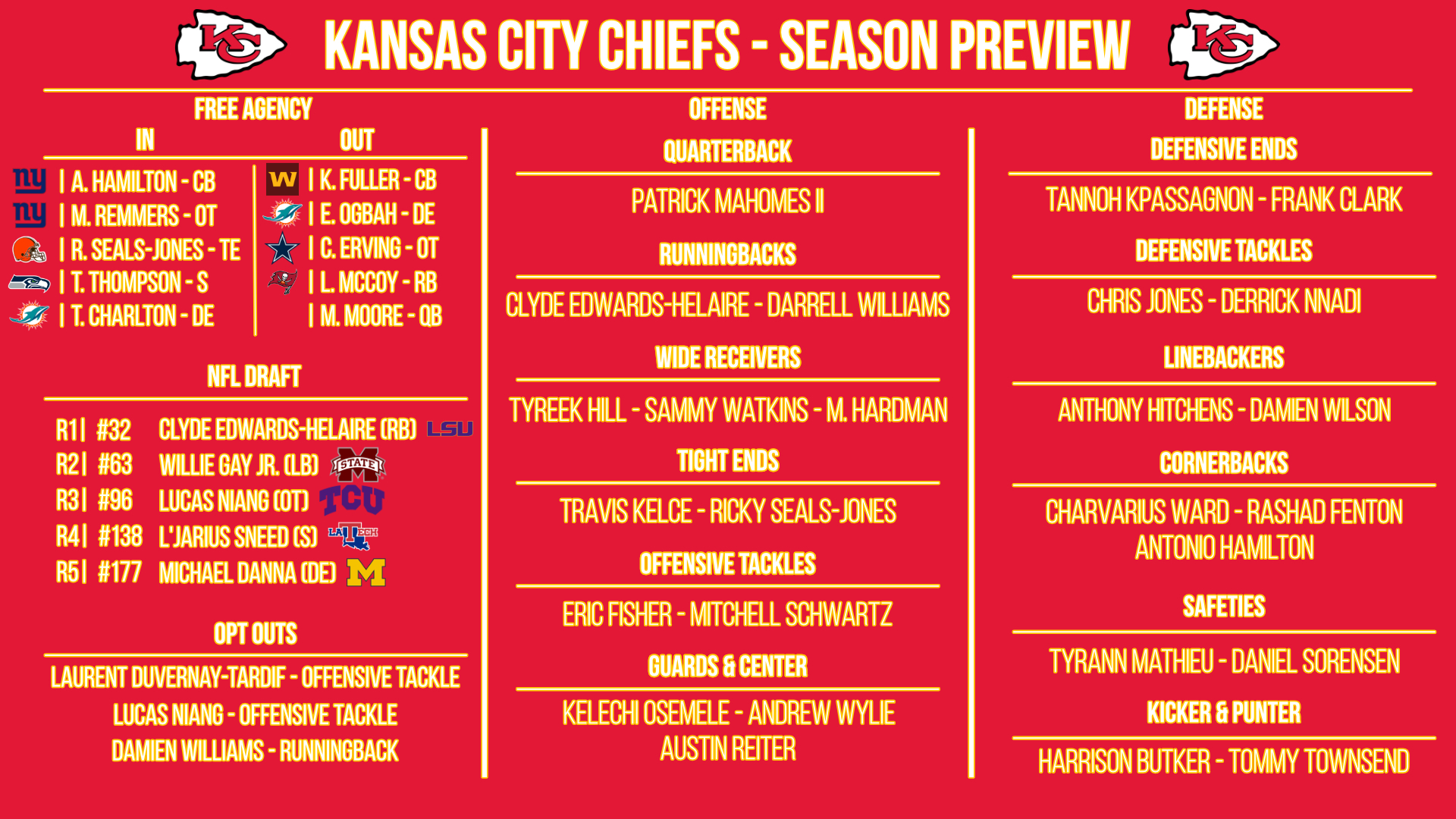Kansas City Chiefs preview