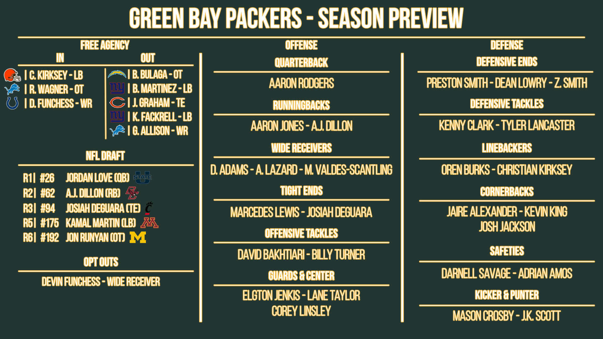 Green Bay Packers preview