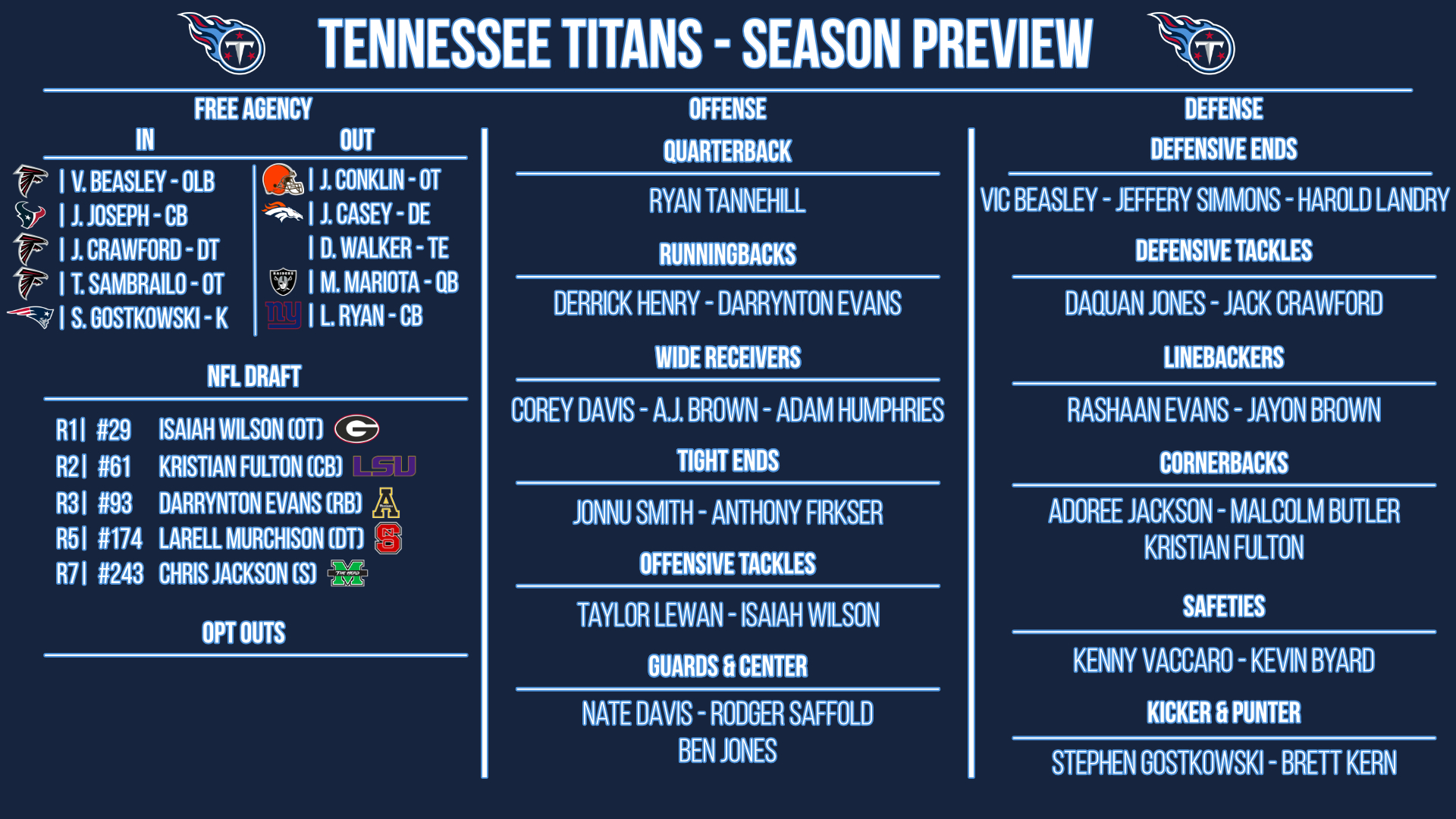 Tennessee Titans preview