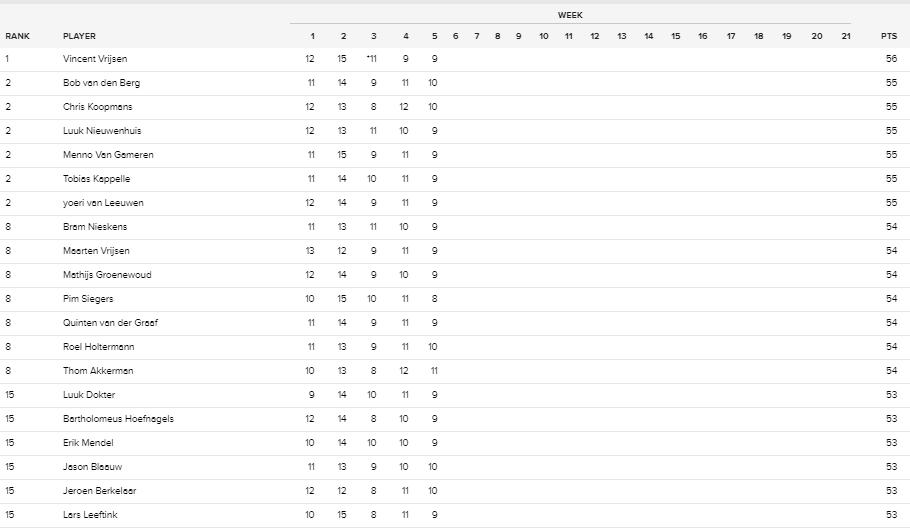 SportAmerika Football Pool: top 20 na week 5