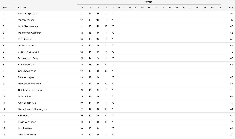SportAmerika Football Pool: top 20 na week 4